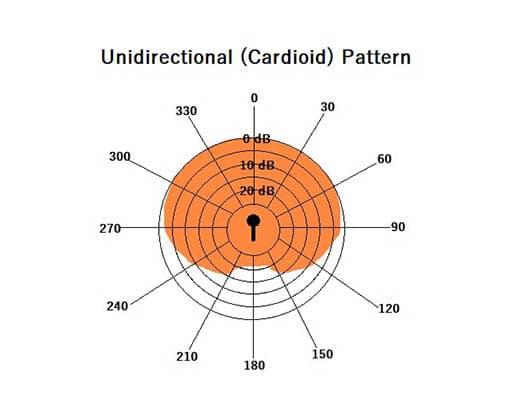 Cardioid Mode